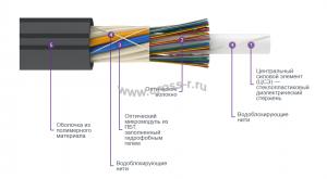 Кабель оптический ДПО (микро)