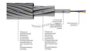 Грозотрос ОКГТ-Ц
