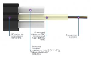 Кабель оптический ТПОд2 (усиленный)