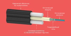 Кабель оптический ОКД-2Д (аналог ТПОд2)