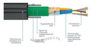 Кабель оптический ТОЛ (3 модуля) ( ТОЛ (модульный) )