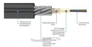 Кабель оптический ТОС 2,7кН ( ТОС 27кН )