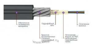 Кабель оптический ТОС (Суперлегкий)