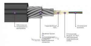 Кабель оптический ТОС2 (Суперлегкий усиленный)