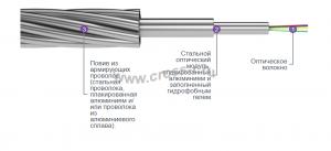 Грозотрос ОКГТ-Ц-А (плакированным алюминием)