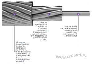 Грозозащитный трос коррозионностойкий (ГТК)