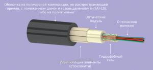 Кабель оптический ОКЦ