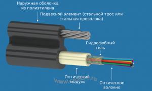 Кабель оптический ОК8Ц