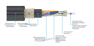 Кабель оптический ДПТс (стеклонить)
