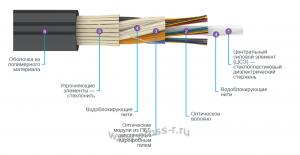 Кабель оптический ДОТс (стеклонить)