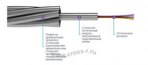 Кабель оптический ОКСМ (металлический)