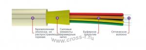 Кабель оптический Дистрибьюшн ОБР (ОБР-В -внутренний/ОБР-У -универсальный)