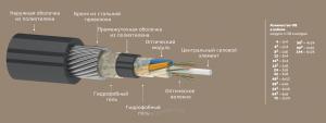 Кабель оптический ОКГ 7кН