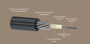 Кабель оптический ОКГЦ 2.7кН