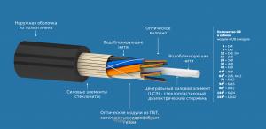 Кабель оптический ОКСН (стеклонить)