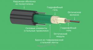 Кабель оптический ОККЦ